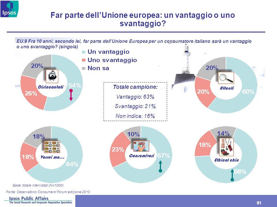 81 Far parte dellUnione europea: un vantaggio o uno svantaggio? Base: totale intervistati (N=1000) EU.9 Fra 10 anni, secondo lei, far parte dellUnione
