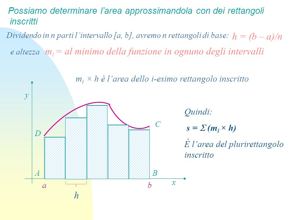 Per determinare larea S del plurirettangolo circoscritto: x y C BA ba D Quindi S = (M i × h) È larea del plurirettangolo circoscritto Analogamente possiamo determinare larea approssimandola con dei rettangoli circoscritti Dividendo in n parti lintervallo [a, b], avremo n rettangoli di base h = (b – a)/n e altezza M i = al massimo della funzione in ognuno degli intervalli M i × h è larea dello i-esimo rettangolo circoscritto