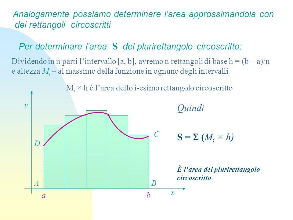 Per determinare larea S del plurirettangolo circoscritto: x y C BA ba D Quindi S = (M i × h) È larea del plurirettangolo circoscritto Analogamente pos