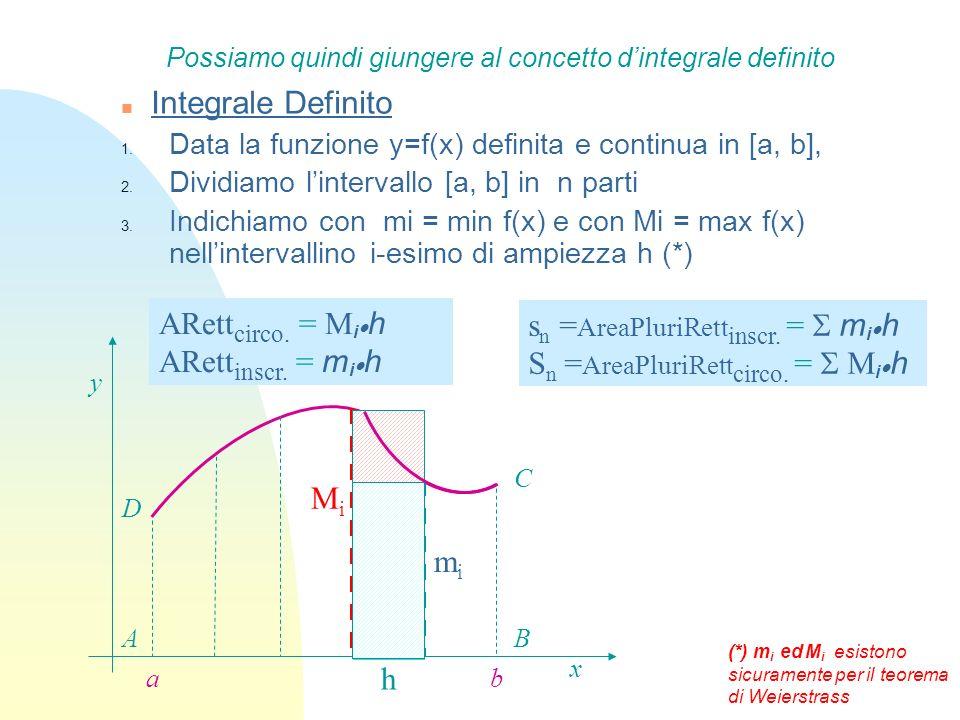 n Integrale Definito 1. Data la funzione y=f(x) definita e continua in [a, b], 2. Dividiamo lintervallo [a, b] in n parti 3. Indichiamo con mi = min f