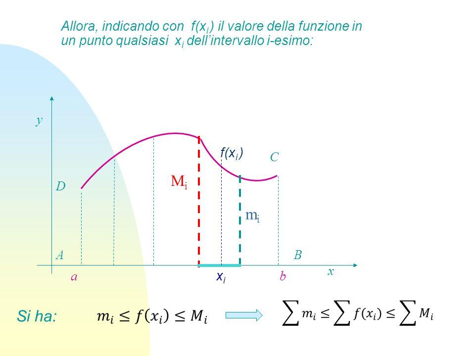 Allora, indicando con f(x i ) il valore della funzione in un punto qualsiasi x i dellintervallo i-esimo: B x y C A ba D mimi MiMi xixi f(x i ) Si ha: