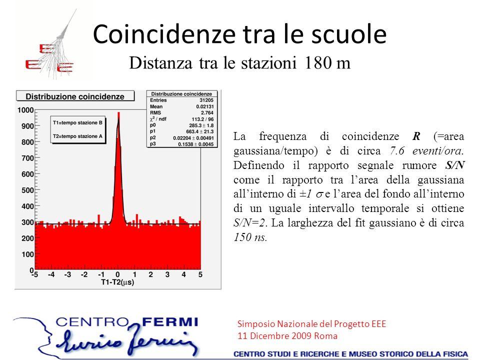Simposio Nazionale del Progetto EEE 11 Dicembre 2009 Roma La frequenza di coincidenze R (=area gaussiana/tempo) è di circa 7.6 eventi/ora. Definendo i