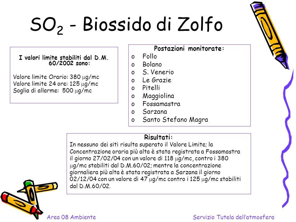 SO 2 - Biossido di Zolfo I valori limite stabiliti dal D.M.