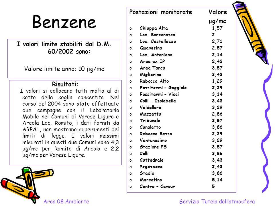 Benzene I valori limite stabiliti dal D.M. 60/2002 sono: Valore limite anno: 10 g/mc Postazioni monitorate Valore g/mc oChiappa Alta1,57 oLoc. Borzona