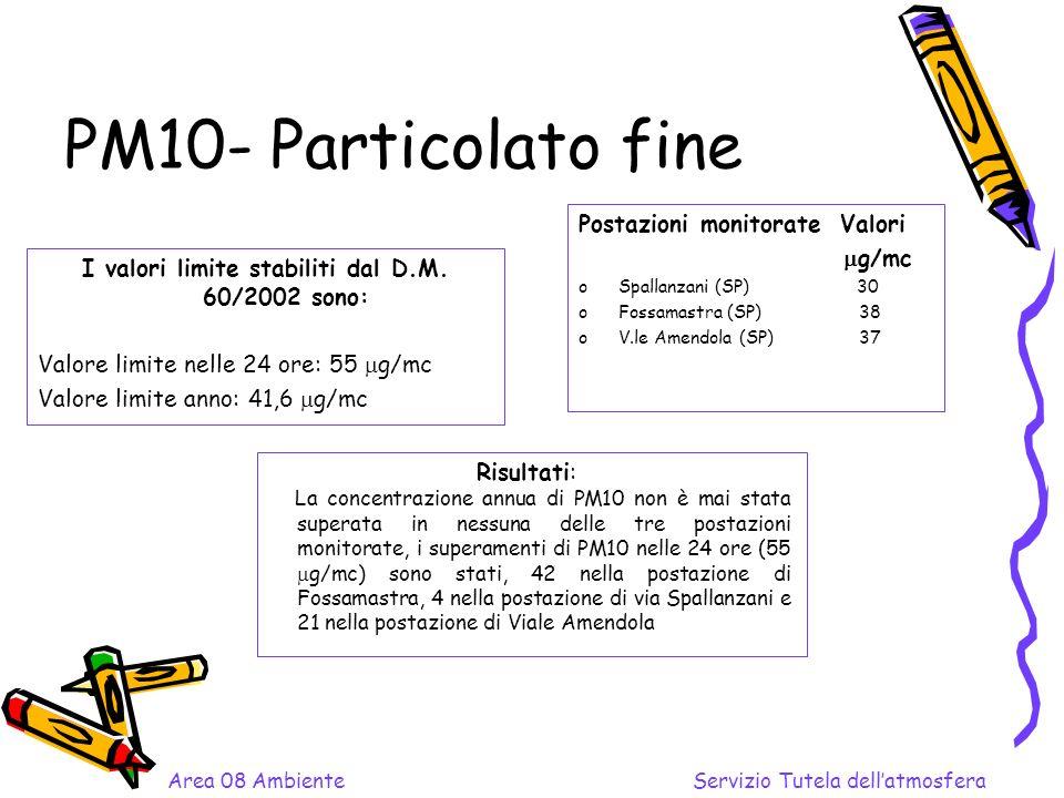 PM10- Particolato fine I valori limite stabiliti dal D.M.