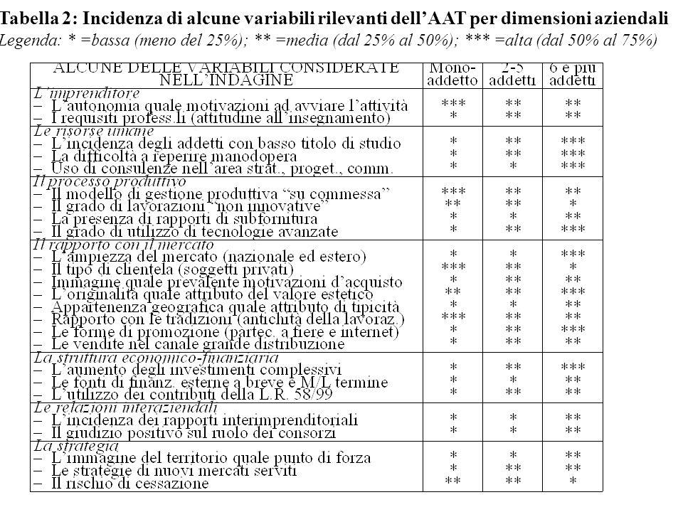 Tabella 2: Incidenza di alcune variabili rilevanti dellAAT per dimensioni aziendali Legenda: * =bassa (meno del 25%); ** =media (dal 25% al 50%); *** =alta (dal 50% al 75%)