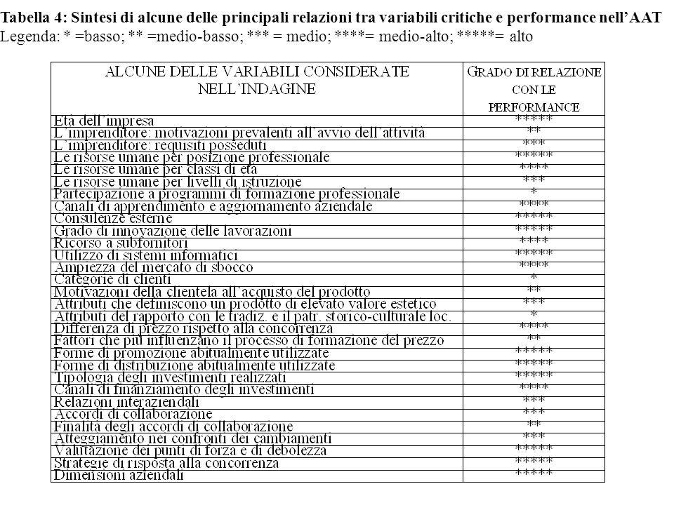 Tabella 4: Sintesi di alcune delle principali relazioni tra variabili critiche e performance nellAAT Legenda: * =basso; ** =medio-basso; *** = medio; ****= medio-alto; *****= alto