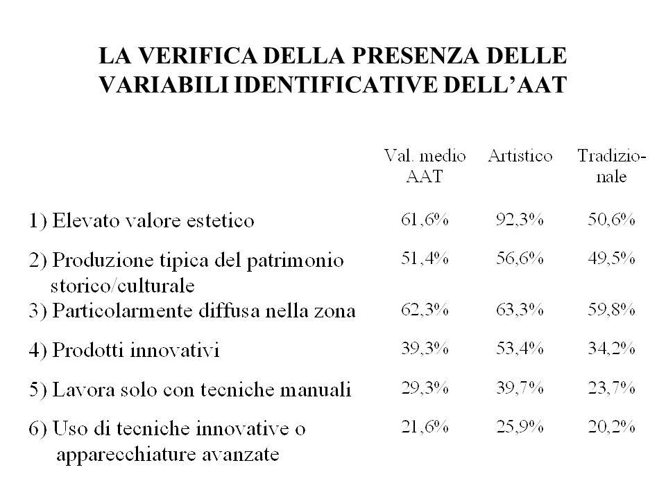 LA VERIFICA DELLA PRESENZA DELLE VARIABILI IDENTIFICATIVE DELLAAT