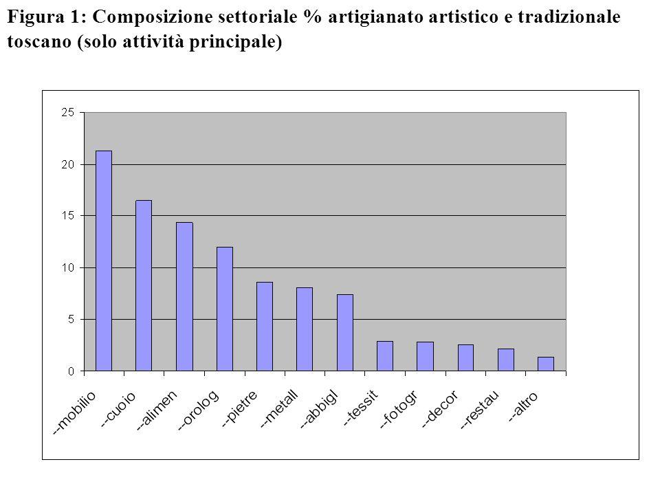 Figura 1: Composizione settoriale % artigianato artistico e tradizionale toscano (solo attività principale)