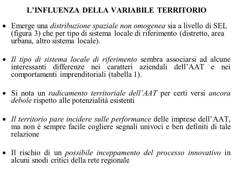 LINFLUENZA DELLA VARIABILE TERRITORIO Emerge una distribuzione spaziale non omogenea sia a livello di SEL (figura 3) che per tipo di sistema locale di riferimento (distretto, area urbana, altro sistema locale).