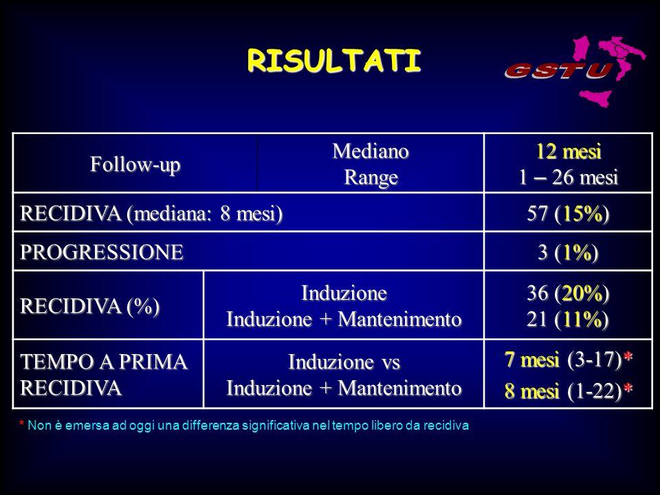 RISULTATI Follow-upMedianoRange 12 mesi 1 – 26 mesi RECIDIVA (mediana: 8 mesi) 57 (15%) PROGRESSIONE 3 (1%) RECIDIVA (%) Induzione Induzione + Manteni