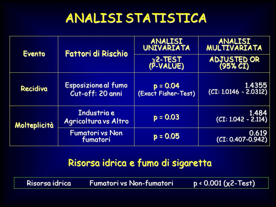 Evento Fattori di Rischio ANALISI UNIVARIATA ANALISI MULTIVARIATA 2-TEST 2-TEST(P-VALUE) ADJUSTED OR (95% CI) Recidiva Esposizione al fumo Cut-off: 20