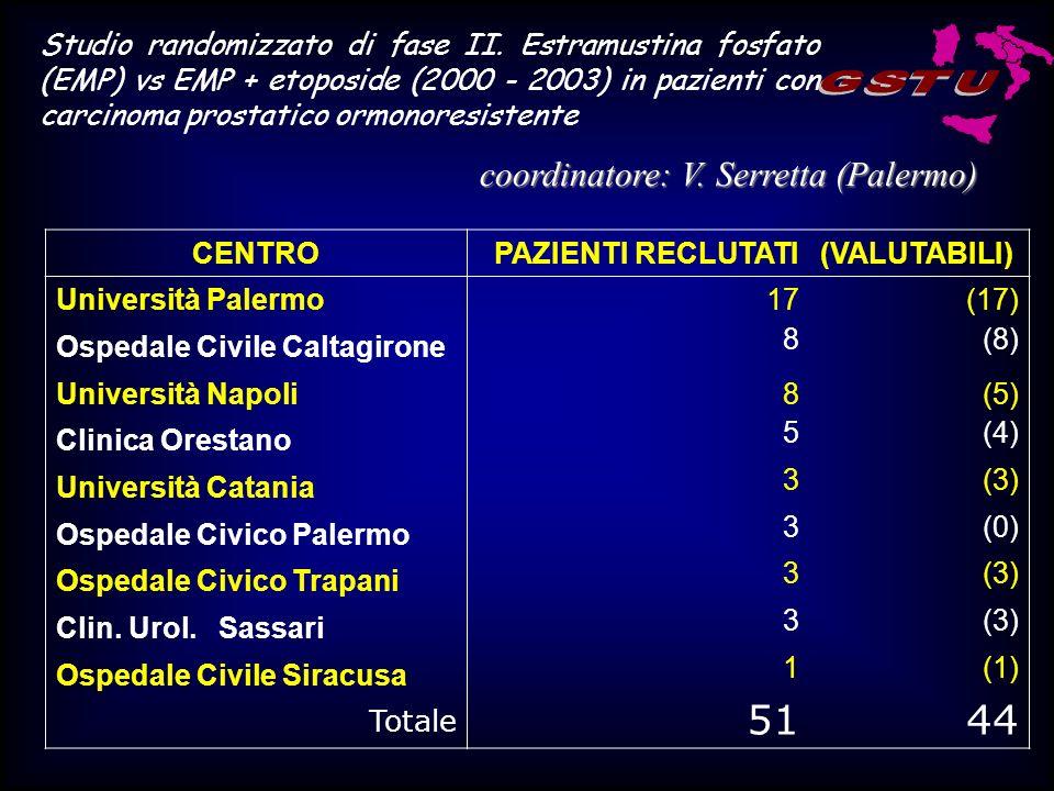 RisultatiEMPEMP+VP16Progressione 11 (61%) 17 (65%) Tossicità Tossicità 5 (28%) 6 (23%) FS (Toss.