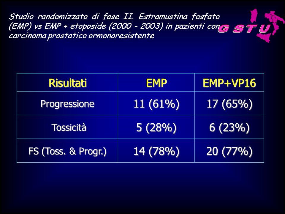 RisultatiEMPEMP+VP16Progressione 11 (61%) 17 (65%) Tossicità Tossicità 5 (28%) 6 (23%) FS (Toss. & Progr.) 14 (78%) 20 (77%) Studio randomizzato di fa