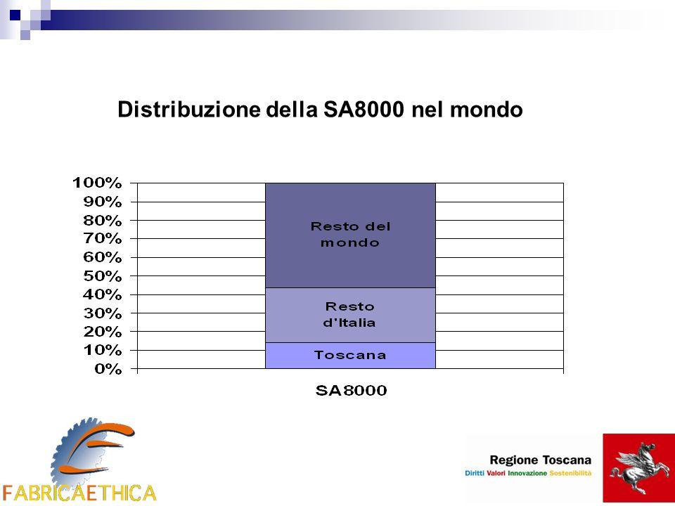 Distribuzione della SA8000 nel mondo