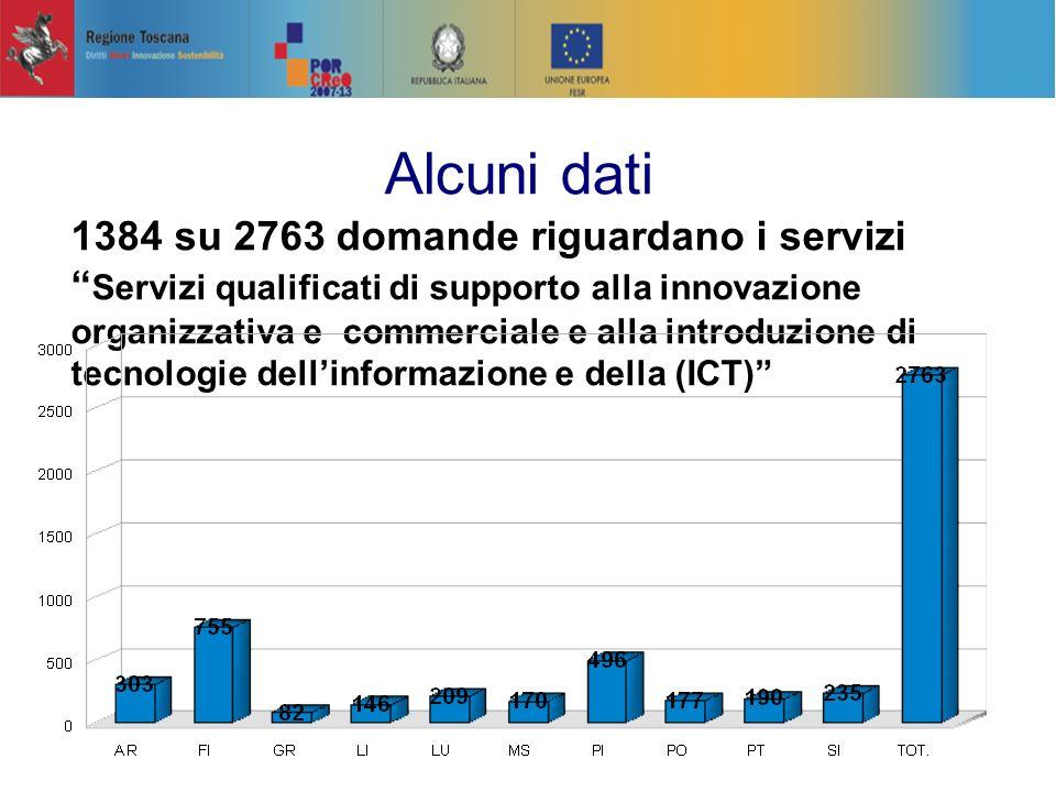 1384 su 2763 domande riguardano i servizi Servizi qualificati di supporto alla innovazione organizzativa e commerciale e alla introduzione di tecnologie dellinformazione e della (ICT) Alcuni dati