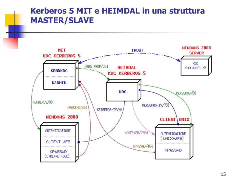 15 Kerberos 5 MIT e HEIMDAL in una struttura MASTER/SLAVE