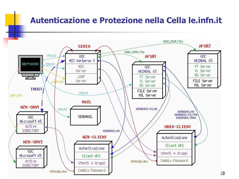 18 Autenticazione e Protezione nella Cella le.infn.it