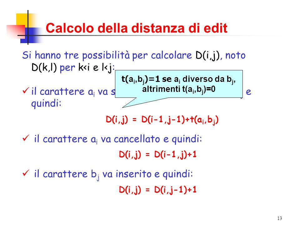 13 Si hanno tre possibilità per calcolare D(i,j), noto D(k,l) per k<i e l<j: il carattere a i va sostituito con il b j e quindi: D(i,j) = distanza di edit tra i prefissi a 1 a 2 …a i-1 e b 1 b 2 …b j-1 + una operazione di sostituzione il carattere a i va cancellato e quindi: D(i,j) = distanza di edit tra i prefissi a 1 a 2 …a i-1 e b 1 b 2 …b j + una operazione di cancellazione il carattere b j va inserito e quindi: D(i,j) = distanza di edit tra i prefissi a 1 a 2 …a i e b 1 b 2 …b j-1 + una operazione di inserimento Si hanno tre possibilità per calcolare D(i,j), noto D(k,l) per k<i e l<j: il carattere a i va sostituito con il carattere b j e quindi: D(i,j) = D(i-1,j-1)+t(a i,b j ) il carattere a i va cancellato e quindi: D(i,j) = D(i-1,j)+1 il carattere b j va inserito e quindi: D(i,j) = D(i,j-1)+1 Calcolo della distanza di edit t( a i,b j )=1 se a i diverso da b j, altrimenti t(a i,b j )=0