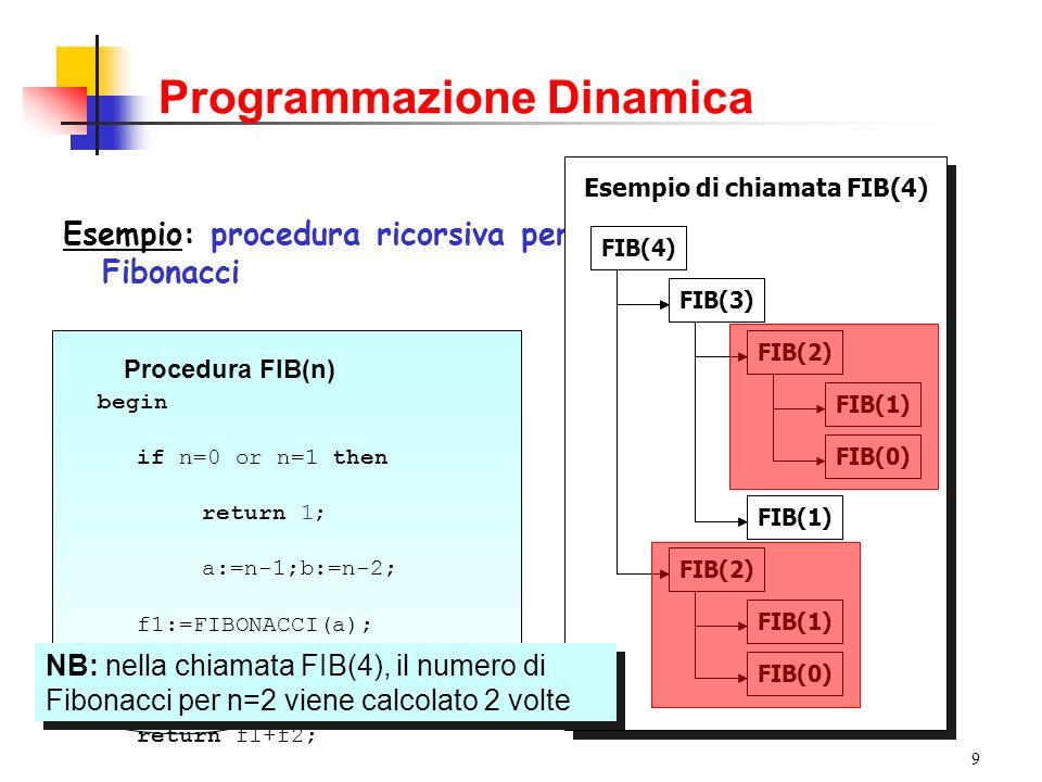 9 Programmazione Dinamica Esempio: procedura ricorsiva per il calcolo dei numeri di Fibonacci Procedura FIB(n) begin if n=0 or n=1 then return 1; a:=n-1;b:=n-2; f1:=FIBONACCI(a); f2:=FIBONACCI(b); return f1+f2; end Esempio di chiamata FIB(4) FIB(3) FIB(2) FIB(4) FIB(3) FIB(2) FIB(4) FIB(1) FIB(3) FIB(2) FIB(4) FIB(1) FIB(0) FIB(3) FIB(2) FIB(4) FIB(1) FIB(0) FIB(1) FIB(0) NB: nella chiamata FIB(4), il numero di Fibonacci per n=2 viene calcolato 2 volte NB: nella chiamata FIB(4), il numero di Fibonacci per n=2 viene calcolato 2 volte