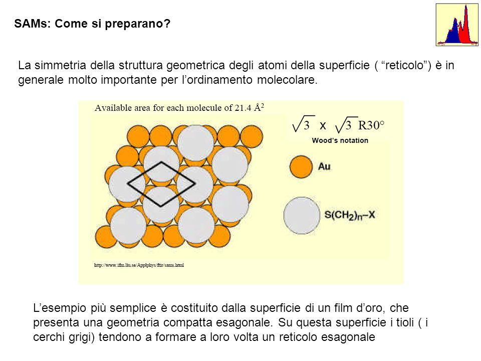 SAMs: Come si preparano? La simmetria della struttura geometrica degli atomi della superficie ( reticolo) è in generale molto importante per lordiname
