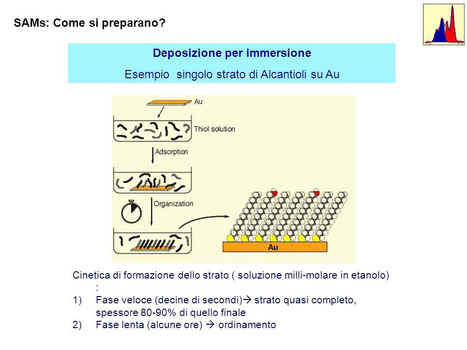 Deposizione per immersione Esempio singolo strato di Alcantioli su Au Cinetica di formazione dello strato ( soluzione milli-molare in etanolo) : 1)Fas