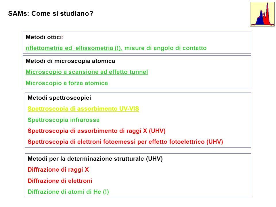 Metodi ottici: riflettometria ed ellissometria (!), misure di angolo di contatto Metodi spettroscopici Spettroscopia di assorbimento UV-VIS Spettrosco