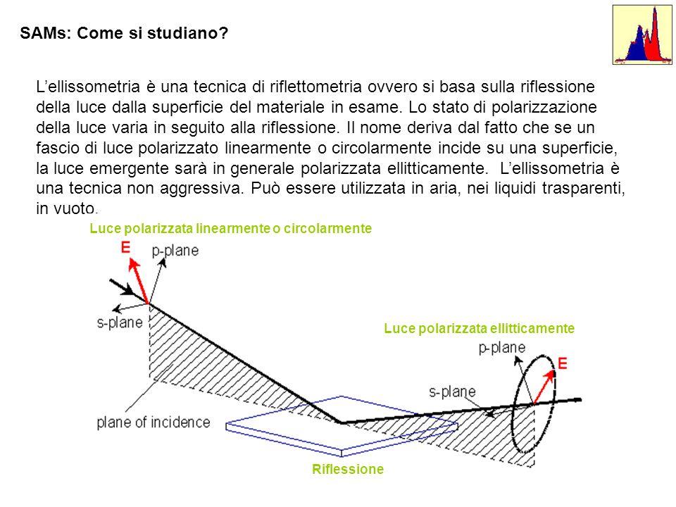 SAMs: Come si studiano? Lellissometria è una tecnica di riflettometria ovvero si basa sulla riflessione della luce dalla superficie del materiale in e
