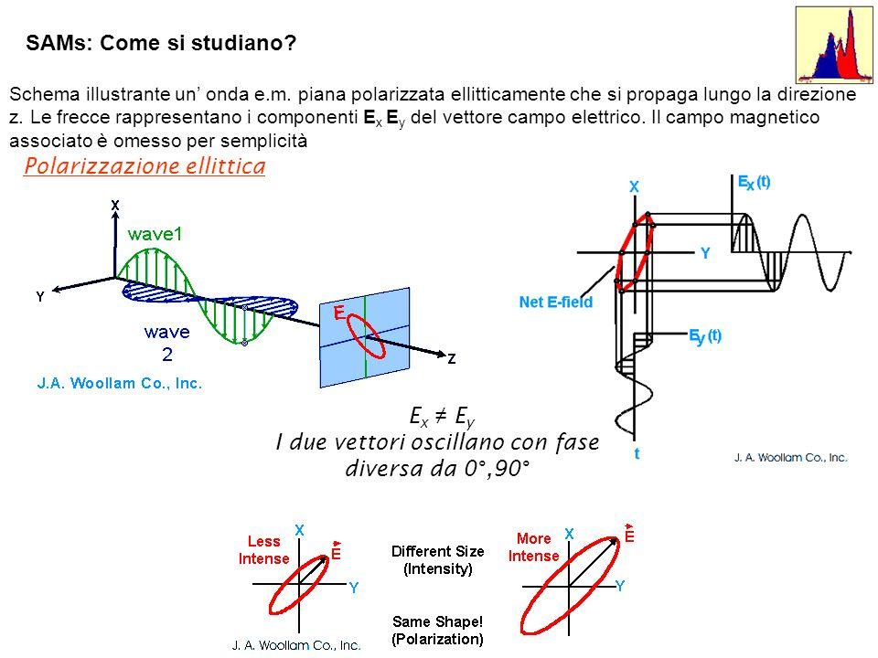 Schema illustrante un onda e.m. piana polarizzata ellitticamente che si propaga lungo la direzione z. Le frecce rappresentano i componenti E x E y del