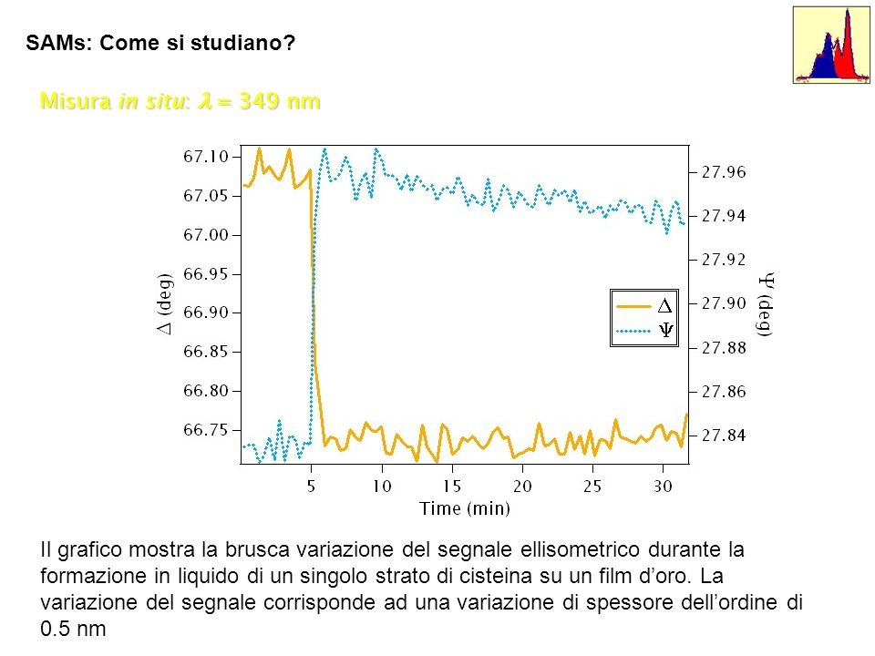 SAMs: Come si studiano? Misura in situ: = 349 nm Il grafico mostra la brusca variazione del segnale ellisometrico durante la formazione in liquido di