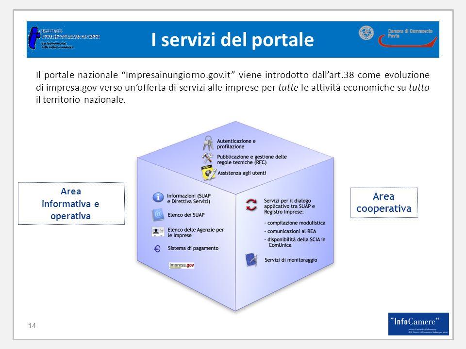 14 I servizi del portale 14 Il portale nazionale Impresainungiorno.gov.it viene introdotto dallart.38 come evoluzione di impresa.gov verso unofferta di servizi alle imprese per tutte le attività economiche su tutto il territorio nazionale.