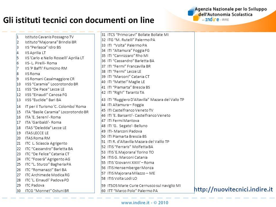 Gli istituti tecnici con documenti on line 1Istituto Cavanis Possagno TV 2IstitutoMajorana Brindisi BR 3IIS Perlasca Idro BS 4IIS Aprilia LT 5IIS 'Car