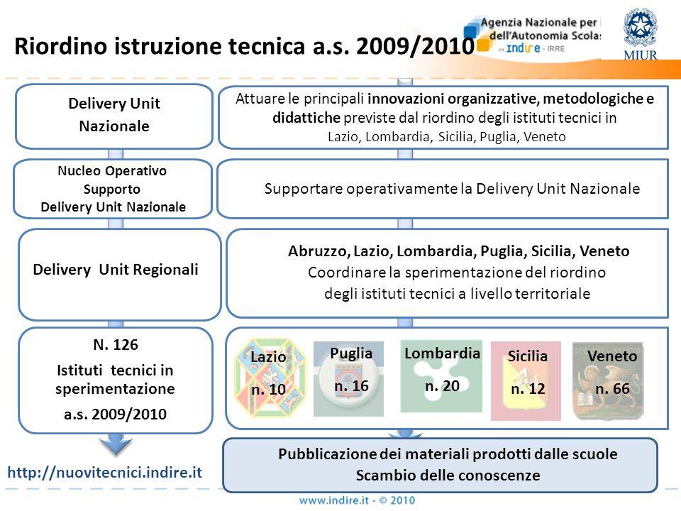 Attuare le principali innovazioni organizzative, metodologiche e didattiche previste dal riordino degli istituti tecnici in Lazio, Lombardia, Sicilia,