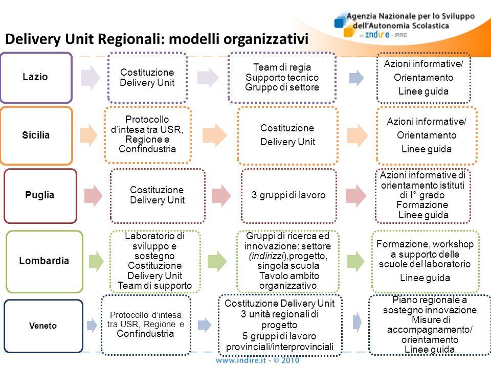 Delivery Unit Regionali: modelli organizzativi Veneto Protocollo dintesa tra USR, Regione e Confindustria Costituzione Delivery Unit 3 unità regionali