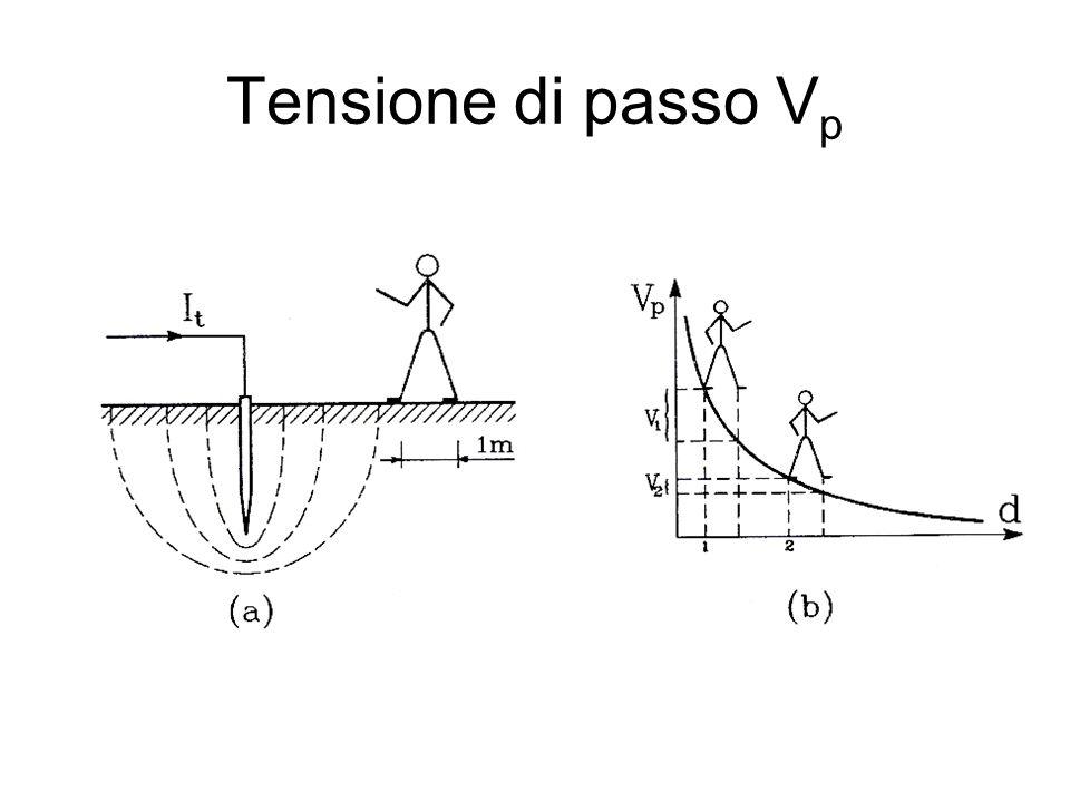 Tensione di passo V p