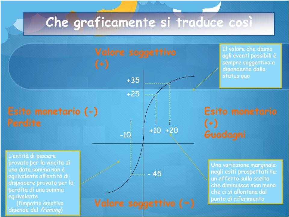 Valore soggettivo (+) Esito monetario (-) Perdite Esito monetario (+) Guadagni Valore soggettivo ( - ) -10 +10+20 +25 +35 - 45 Che graficamente si tra