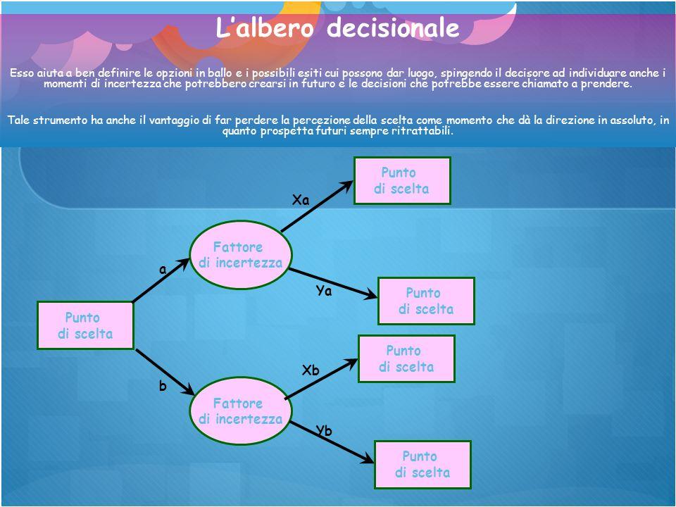 Punto di scelta Fattore di incertezza Fattore di incertezza a b Punto di scelta Xa Ya Xb Yb Punto di scelta Punto di scelta Punto di scelta Lalbero de