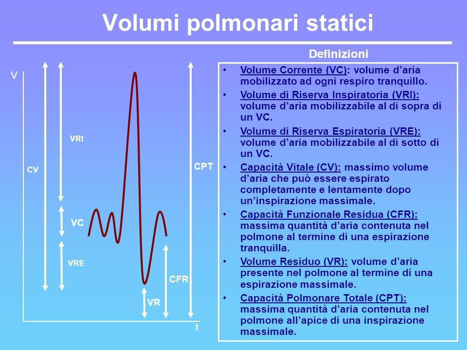 CV VRI VRE CPT VR CFR VC Definizioni Volume Corrente (VC): volume daria mobilizzato ad ogni respiro tranquillo. Volume di Riserva Inspiratoria (VRI):