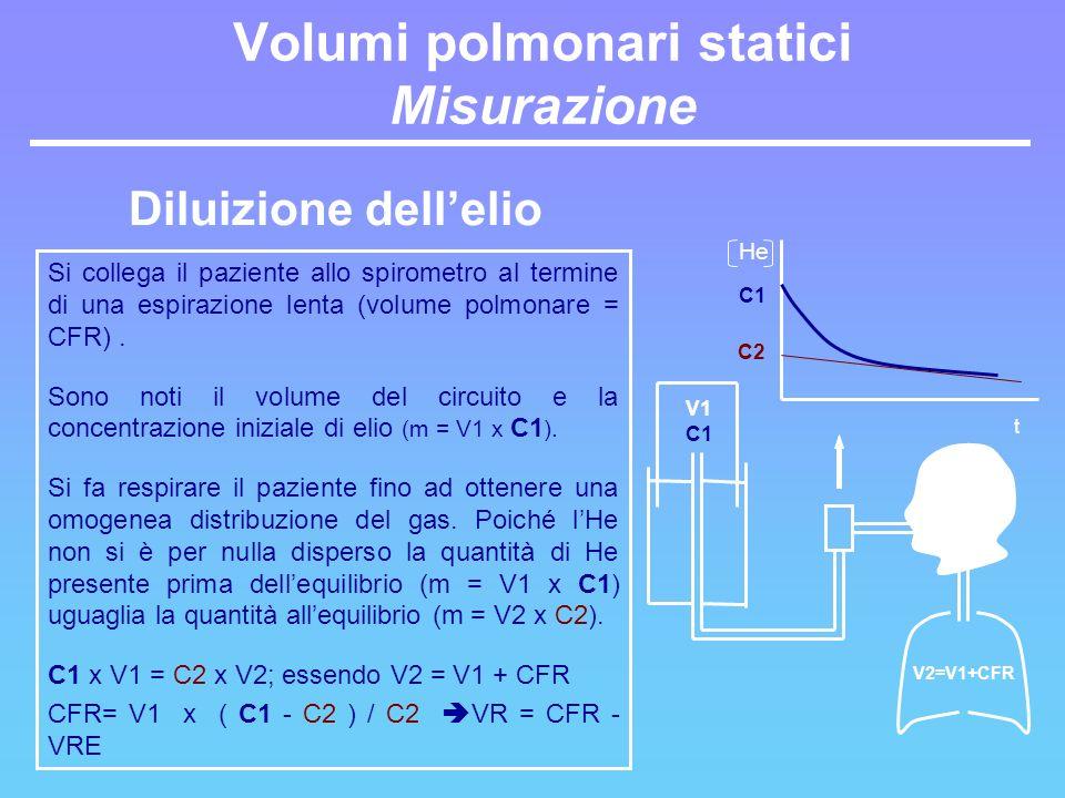 Si collega il paziente allo spirometro al termine di una espirazione lenta (volume polmonare = CFR). Sono noti il volume del circuito e la concentrazi