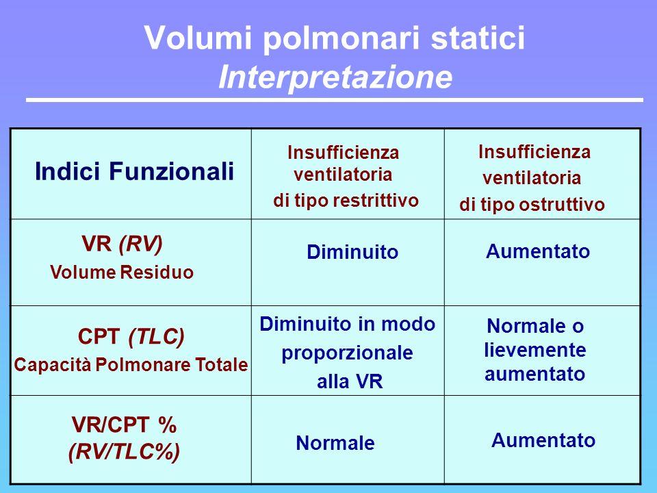 Volumi polmonari statici Interpretazione VR/CPT % (RV/TLC%) CPT (TLC) Capacità Polmonare Totale VR (RV) Volume Residuo Indici Funzionali Insufficienza