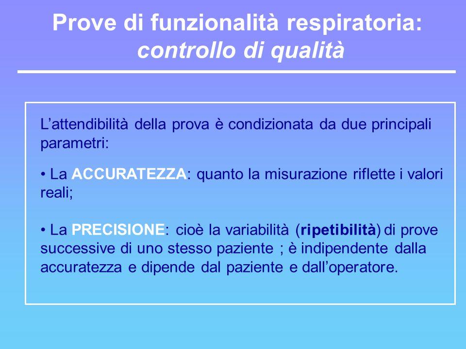 Prove di funzionalità respiratoria: controllo di qualità Lattendibilità della prova è condizionata da due principali parametri: La ACCURATEZZA: quanto