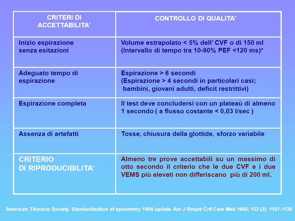 CRITERI DI ACCETTABILITA Inizio espirazione senza esitazioni Volume estrapolato < 5% dell CVF o di 150 ml (Intervallo di tempo tra 10-90% PEF <120 ms)