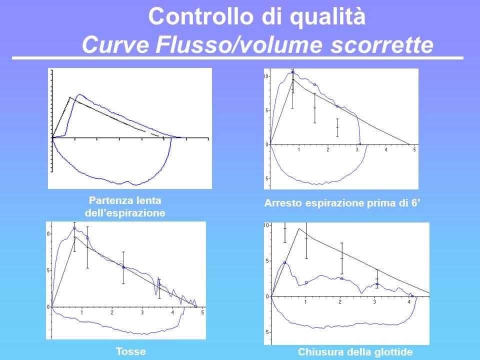 Tosse Arresto espirazione prima di 6 Chiusura della glottide Partenza lenta dellespirazione Controllo di qualità Curve Flusso/volume scorrette