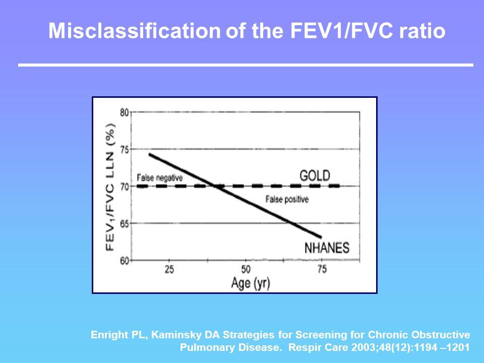 Misclassification of the FEV1/FVC ratio Enright PL, Kaminsky DA Strategies for Screening for Chronic Obstructive Pulmonary Disease. Respir Care 2003;4