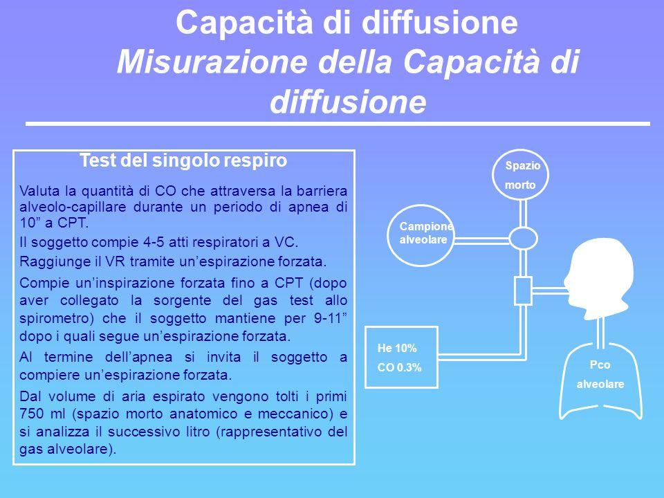 Test del singolo respiro Valuta la quantità di CO che attraversa la barriera alveolo-capillare durante un periodo di apnea di 10 a CPT. Il soggetto co
