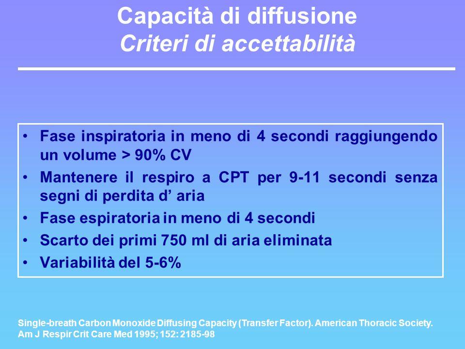 Capacità di diffusione Criteri di accettabilità Fase inspiratoria in meno di 4 secondi raggiungendo un volume > 90% CV Mantenere il respiro a CPT per