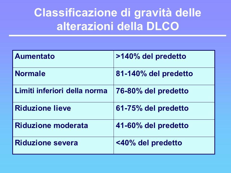 <40% del predettoRiduzione severa 41-60% del predettoRiduzione moderata 61-75% del predettoRiduzione lieve 76-80% del predetto Limiti inferiori della