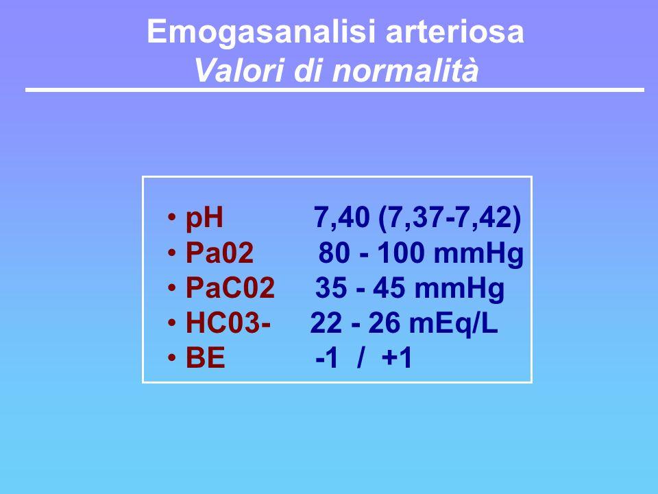 pH 7,40 (7,37-7,42) Pa02 80 - 100 mmHg PaC02 35 - 45 mmHg HC03- 22 - 26 mEq/L BE -1 / +1 Emogasanalisi arteriosa Valori di normalità