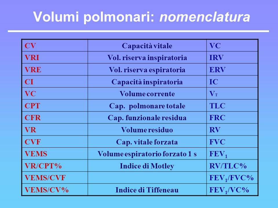 Volumi polmonari: nomenclatura CVCapacità vitaleVC VRIVol. riserva inspiratoriaIRV VREVol. riserva espiratoriaERV CICapacità inspiratoriaIC VCVolume c