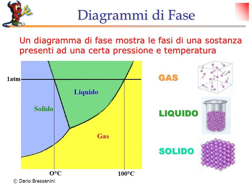 © Dario Bressanini Un diagramma di fase mostra le fasi di una sostanza presenti ad una certa pressione e temperatura O°C 100°C 1atm Solido Liquido Gas